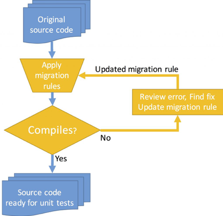 Modernize mainframe to azure cloud infographic