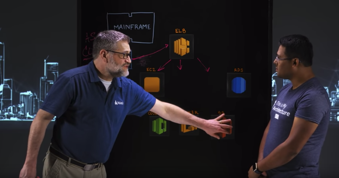 Migrate Mainframe Workloads to AWS