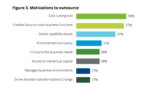 Reasons for Outsourcing Development
