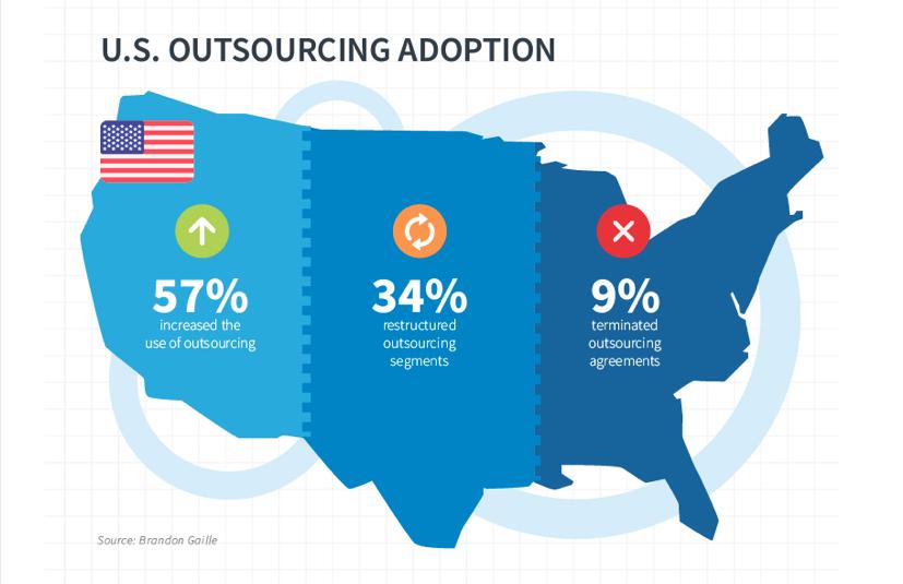 Outsourcing Software Development USA