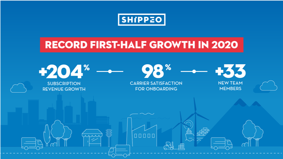 Shippeo record first-half growth in 2020