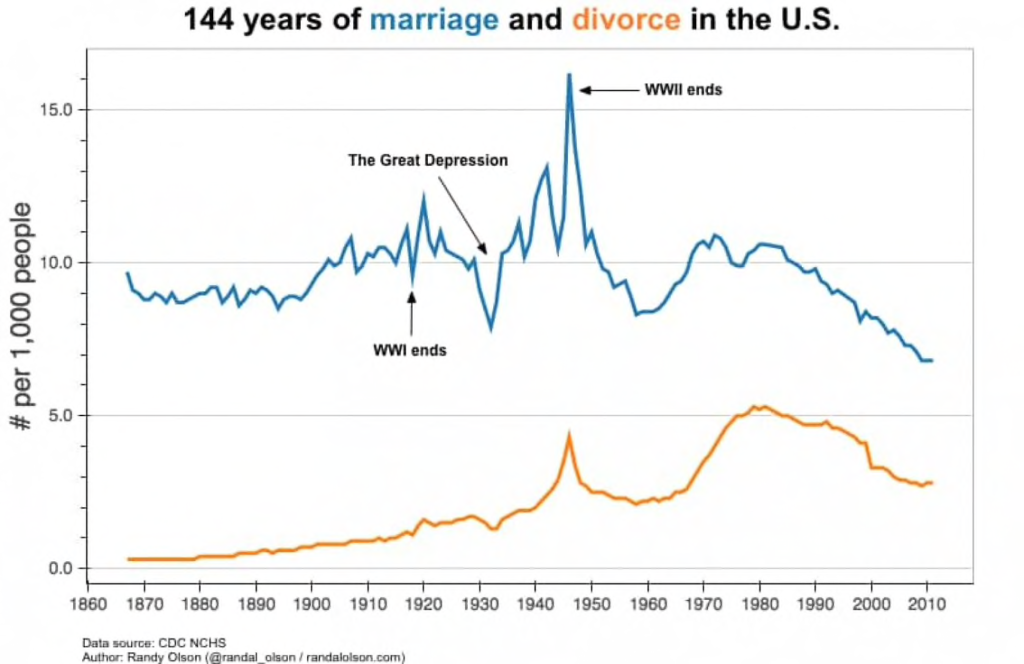 https://www.washingtonpost.com/news/wonk/wp/2015/06/23/144-years-of-marriage-and-divorce-in-the-united-states-in-one-chart/?utm_term=.0a4b89d3d4f8