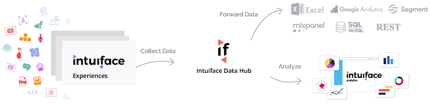 intuiface share and deploy