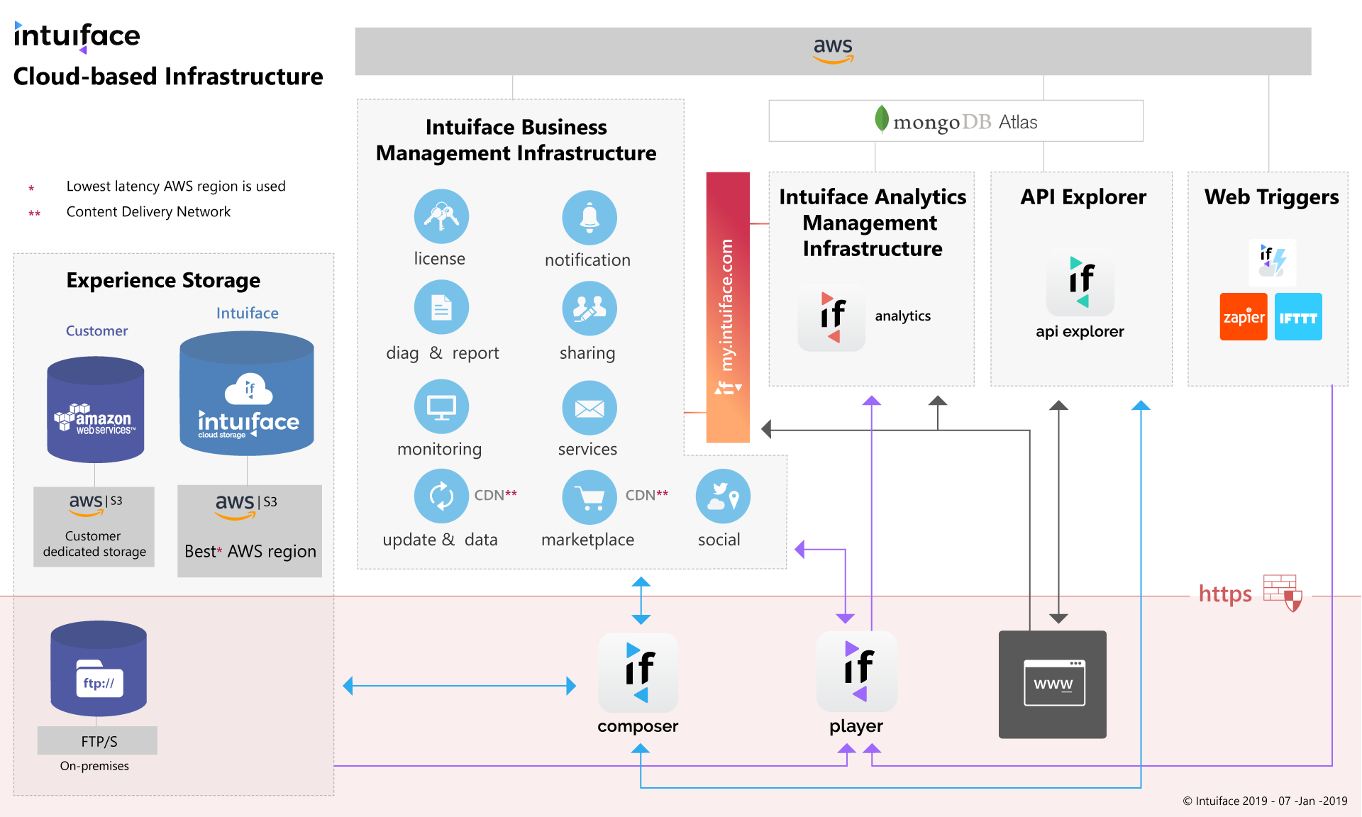 The Intuiface Cloud-based Infrastructure