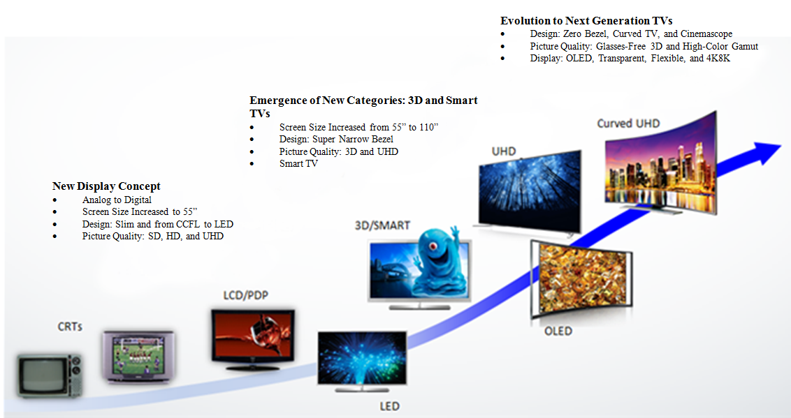 Evolution of display hardwares and screens