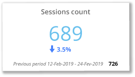 Session count chart in Intuiface Analytics