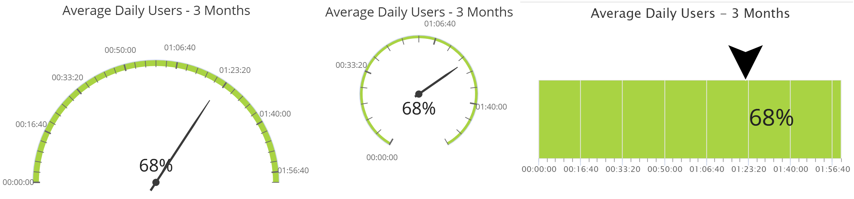 Gauge Charts in Intuiface Analytics