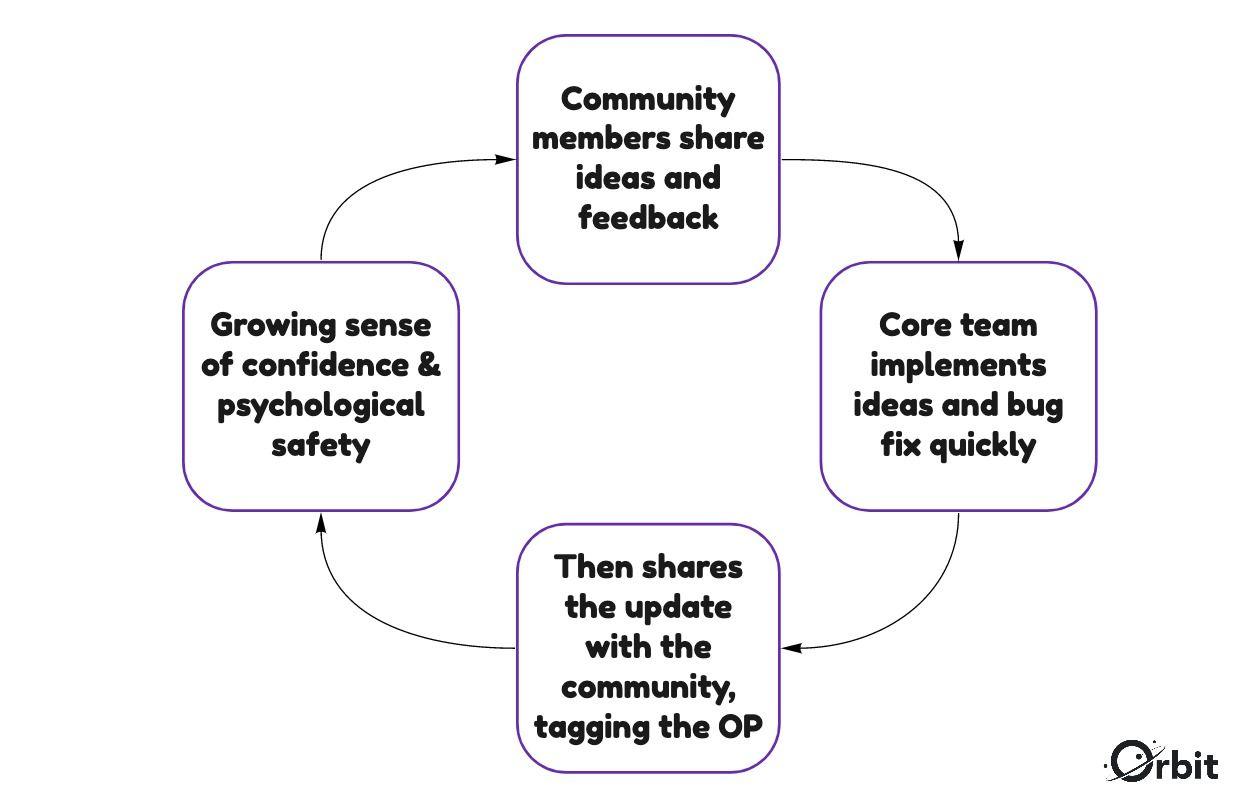 Screenshot of Community feedback loop