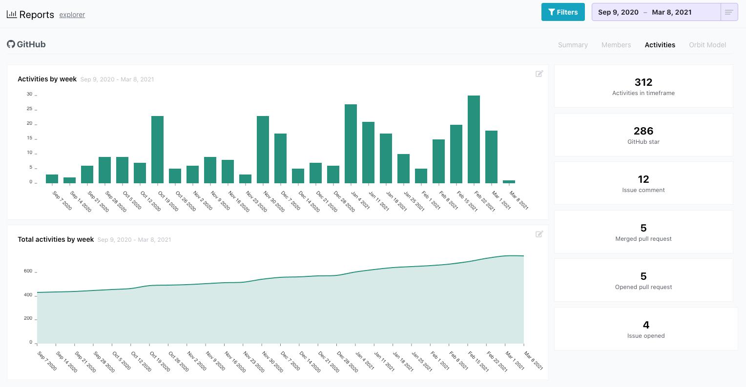 Screenshot of charts showing GitHub activities over time