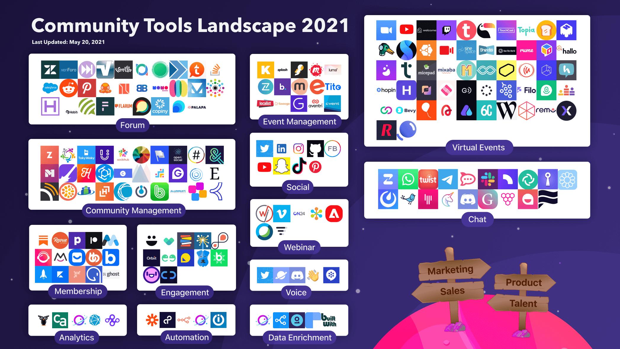 Orbit's Community Tools Landscape