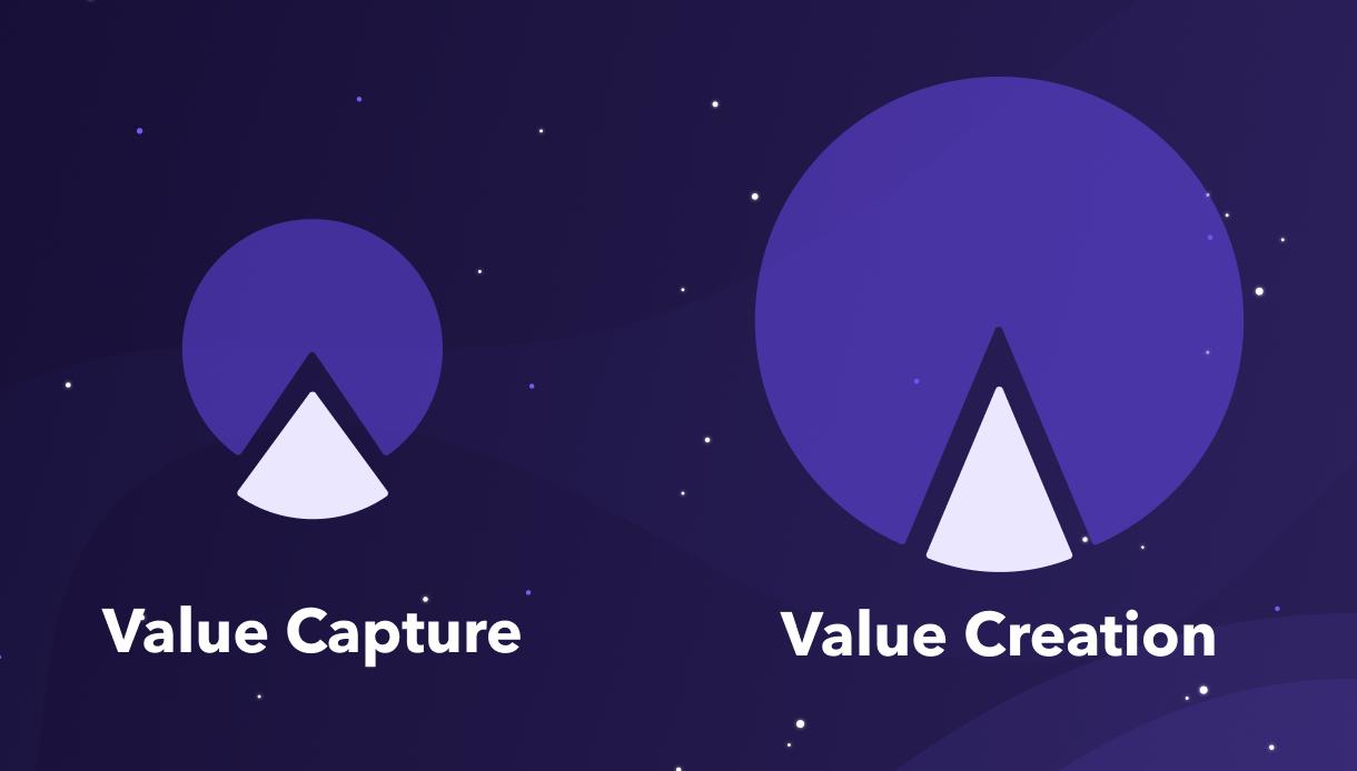 Value creation beats value capture
