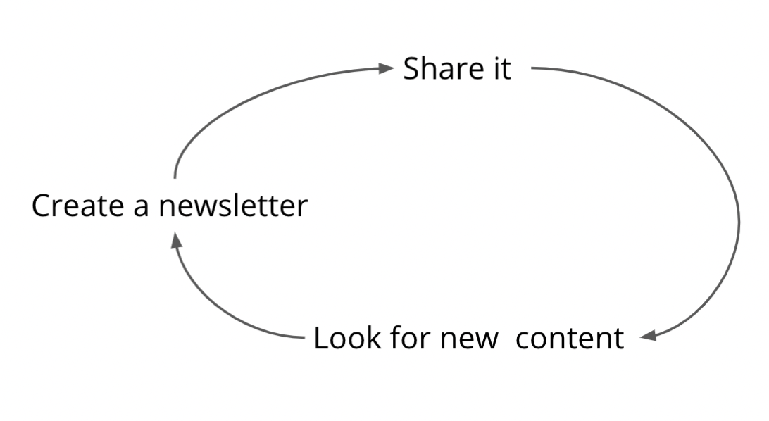 Newsletter Flywheel: create, share, look for new content