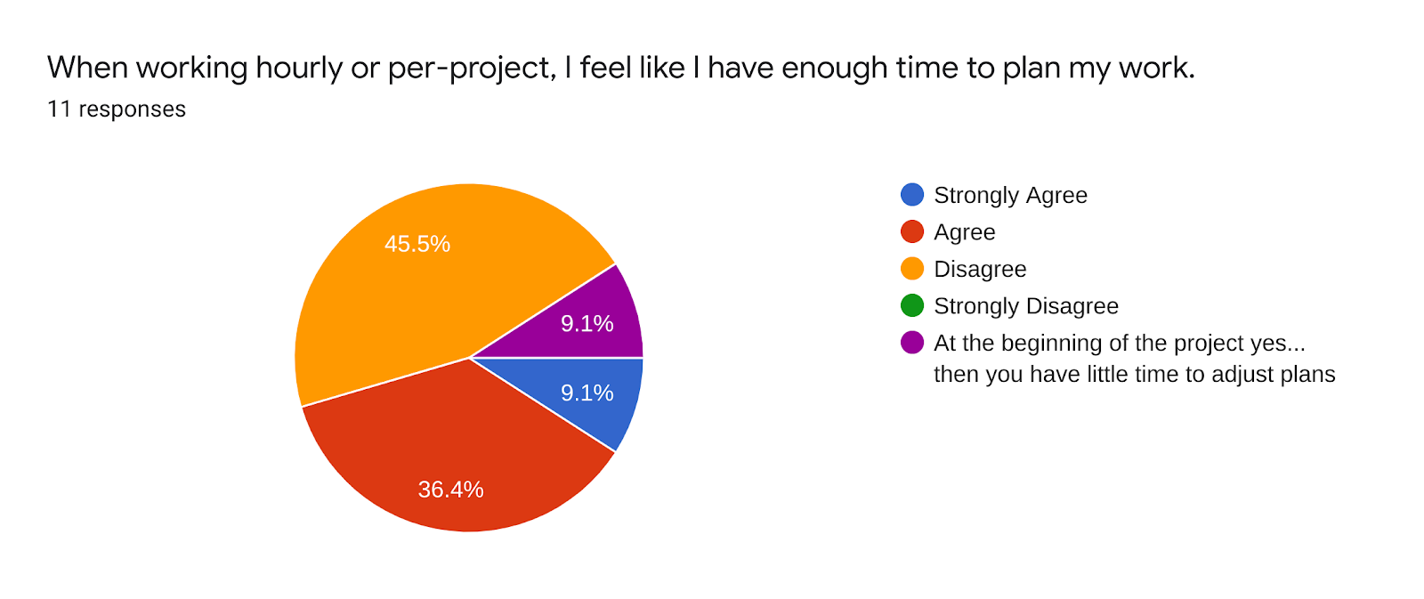 Forms response chart. Question title: When working hourly or per-project, I feel like I have enough time to plan my work.. Number of responses: 11 responses.