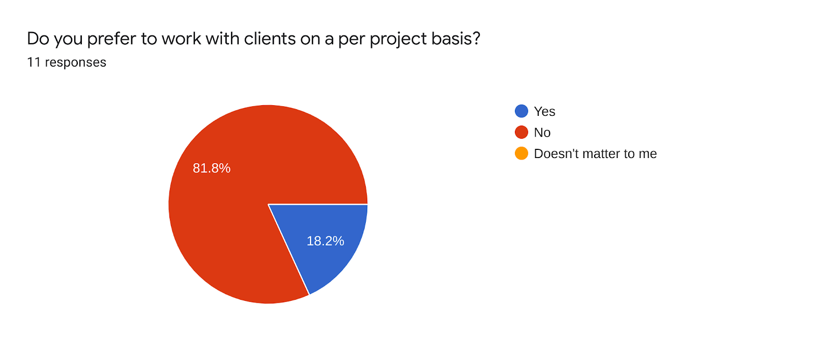 Forms response chart. Question title: Do you prefer to work with clients on a per project basis?. Number of responses: 11 responses.