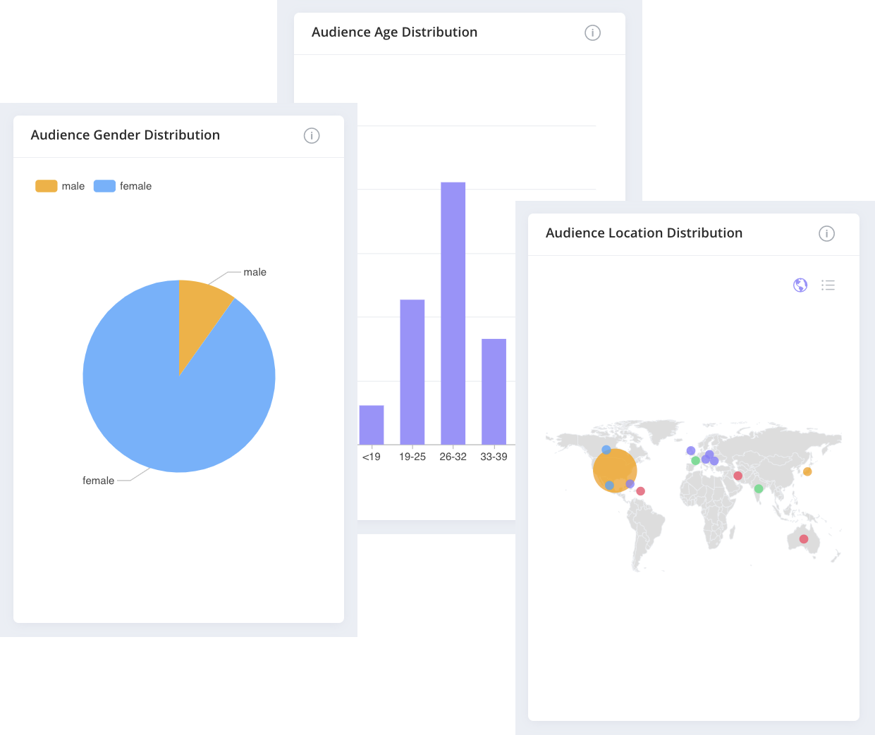 Affable Influencer Marketing Platform helps you analyse the audience demographics of the influencers