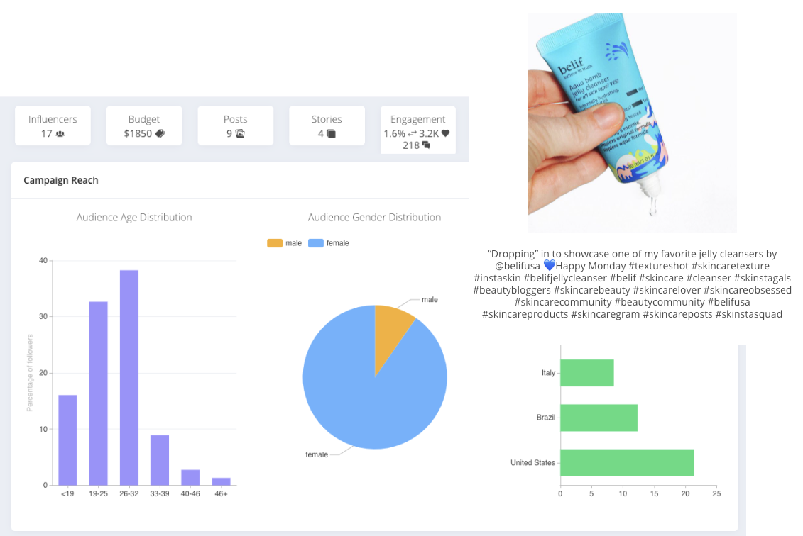 Affable Influencer Marketing Platform helps you measure the effectiveness of your influencer campaigns