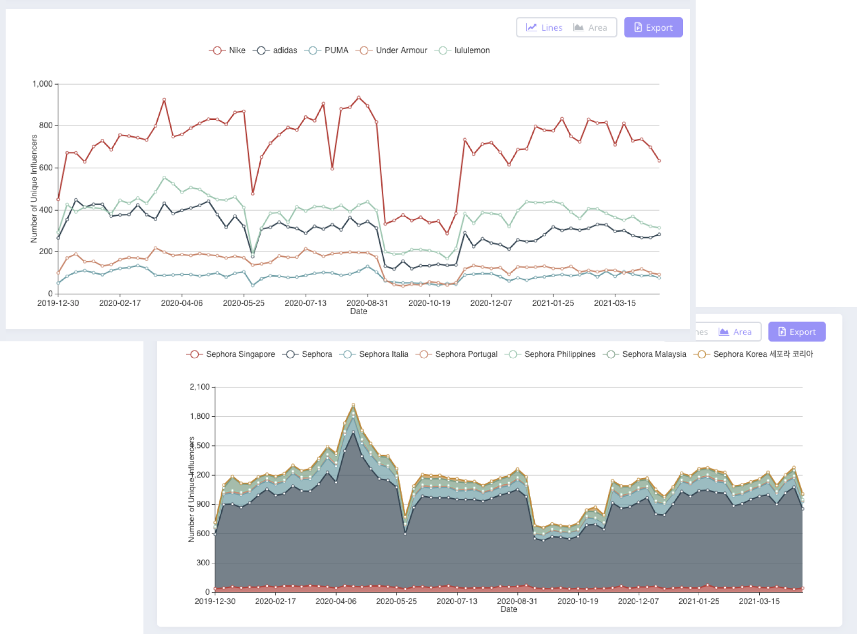 Affable Influencer Marketing Platform helps you track competitors