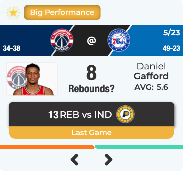 Daniel Gafford had a big performance against the pacers. Can he manage 8 rebounds against the 76ers?