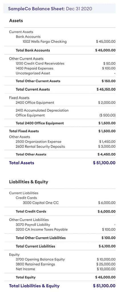 An image of a sample balance sheet