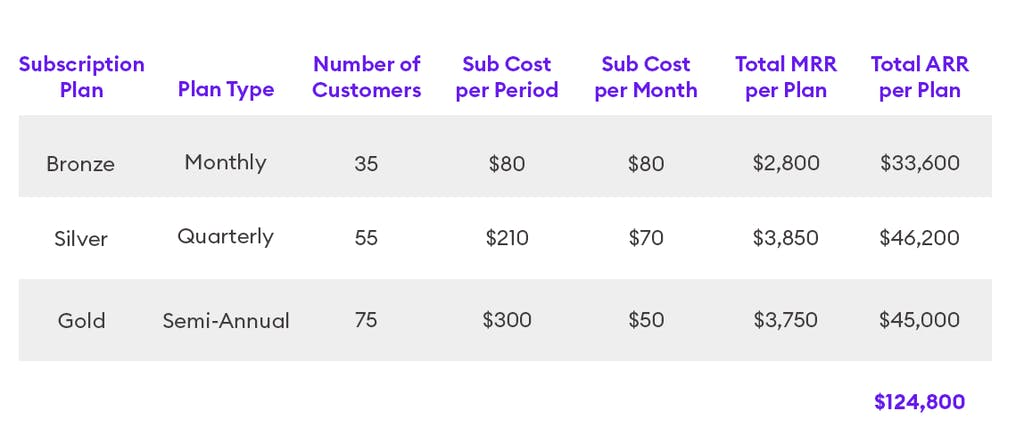 A chart showing a sample ARR calculation including 3 plan types.Subscription Plan: BronzePlan Type: MonthlyNumber of Customers: 35Subscription Cost per Period: $80Subscription Cost per Month: $80Total MRR per Plan: $2,800Total ARR per Plan: $33,600Subscription Plan: SilverPlan Type: QuarterlyNumber of Customers: 55Subscription Cost per Period: $210Subscription Cost per Month: $70Total MRR per Plan: $3,850Total ARR per Plan: $46,200Subscription Plan: GoldPlan Type: Semi-AnnualNumber of Customers: 75Subscription Cost per Period: $300Subscription Cost per Month: $50Total MRR per Plan: $3,750Total ARR per Plan: $45,000Total ARR across all plans: $124,800