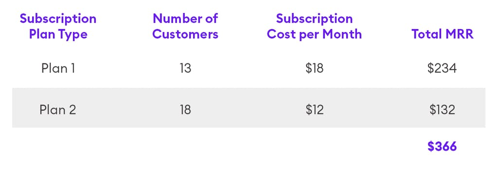 A chart showing a sample MRR calculation that includes two plans.Subscription Plan Type: Plan 1Number of Customers: 13Subscription Cost per Month: $18Total MRR: $234Subscription Plan Type: Plan 2Number of Customers: 18Subscription Cost per Month: $12Total MRR: $132Total MRR for all plans: $366