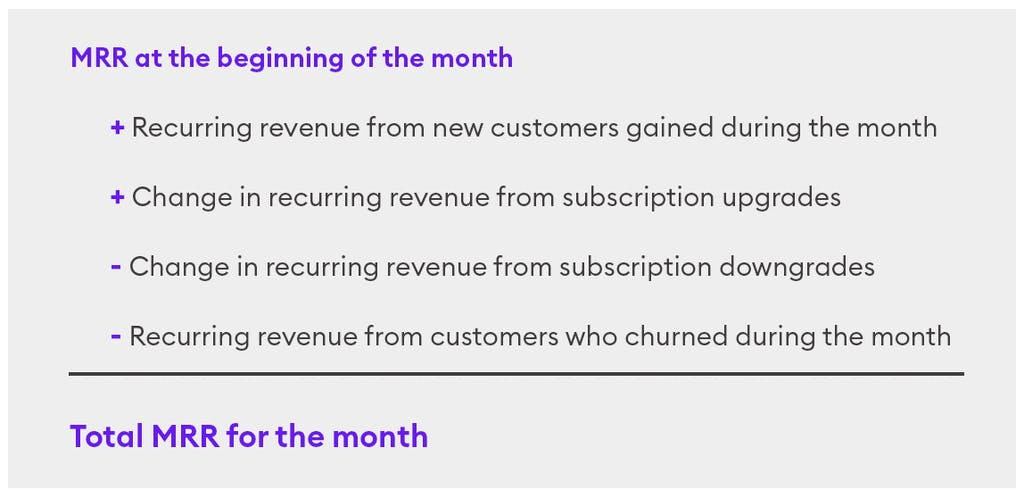 A graphic showing an MRR calculation equation:MRR at the beginning of the month Plus recurring revenue from new customers gained during the monthPlus change in recurring revenue from subscription upgradesMinus change in recurring revenue from subscription downgradesMinus recurring revenue from customers who churned during the monthEquals Total MRR for the month