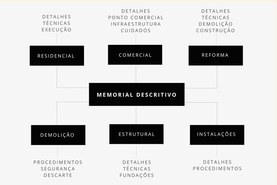 Infográfico de um memorial descritivo
