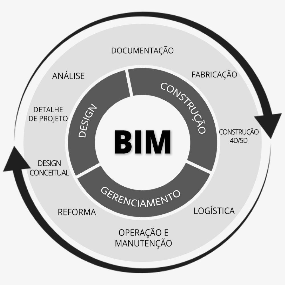 Ciclo de vida BIM