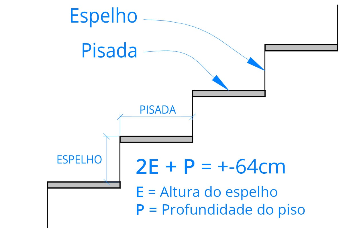 FÓRMULA DE BLONDEL