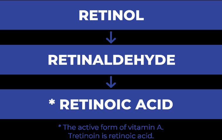 Is tretinoin a retinol?