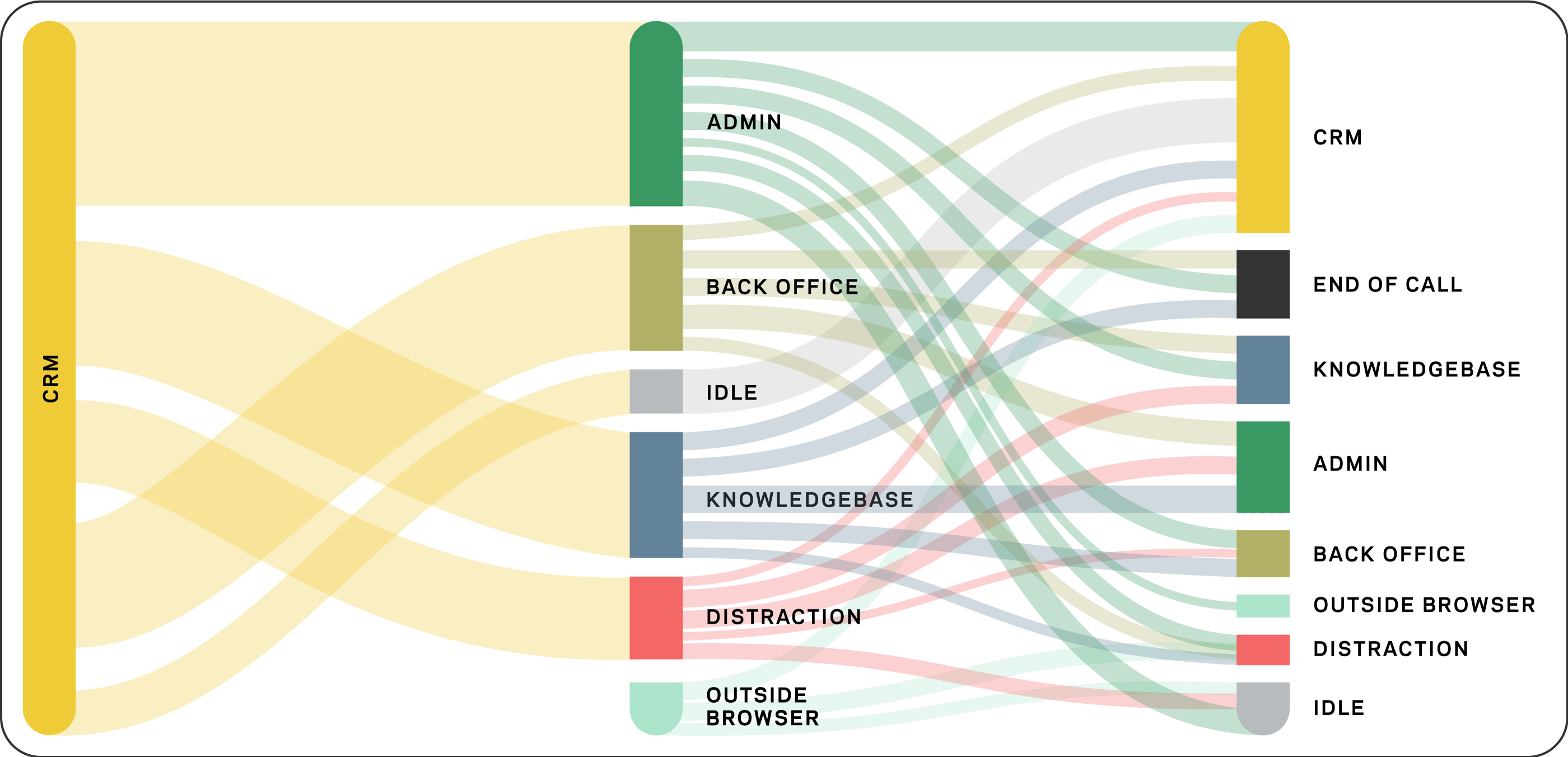 Data visualisation of a company's workflow