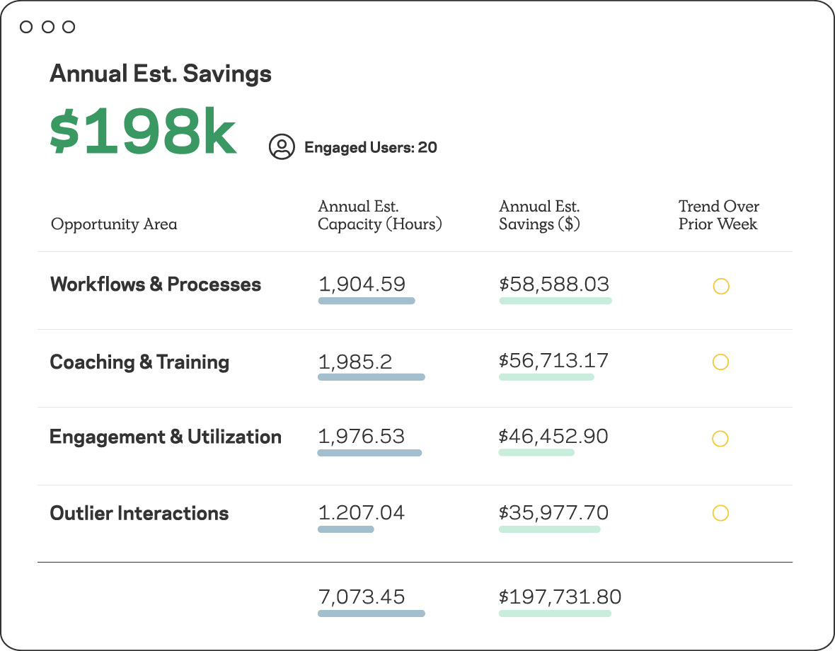 Table showing report of annual estimated savings.