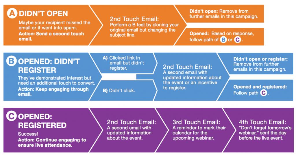 9-ways-flowchart-webinars-email-marketing