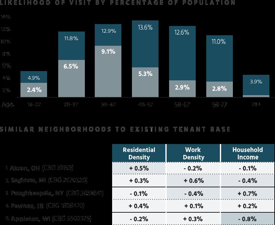 Graph Neighbourhood Profiling