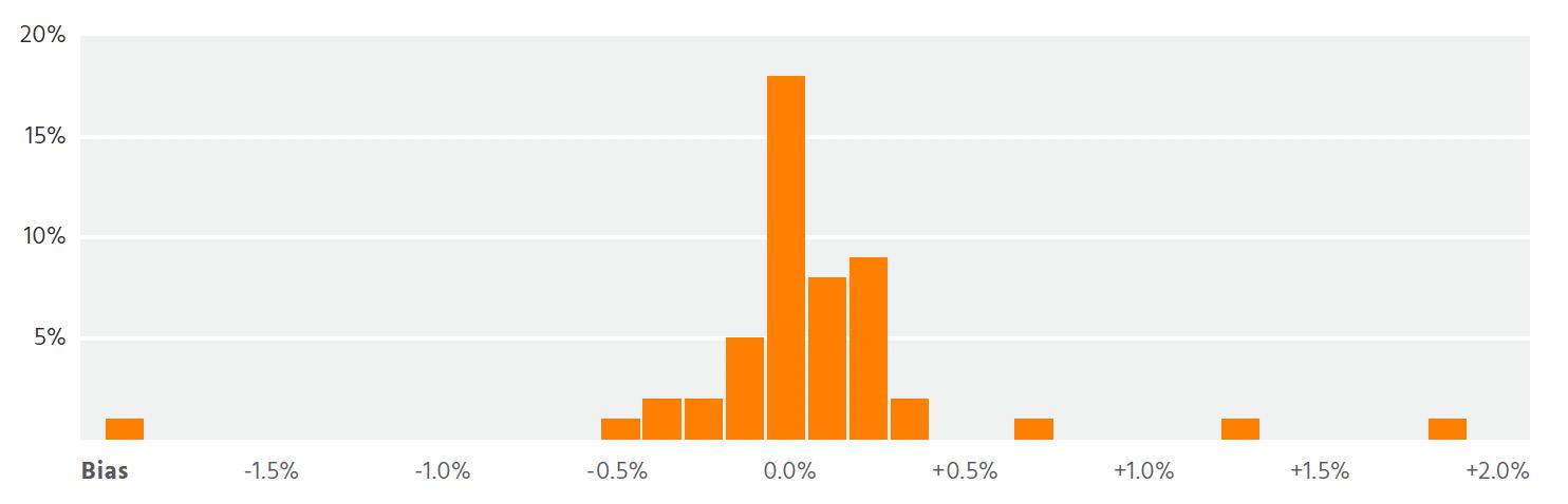 Figure B: Percentage Geographical Bias Across the US (Distribution)