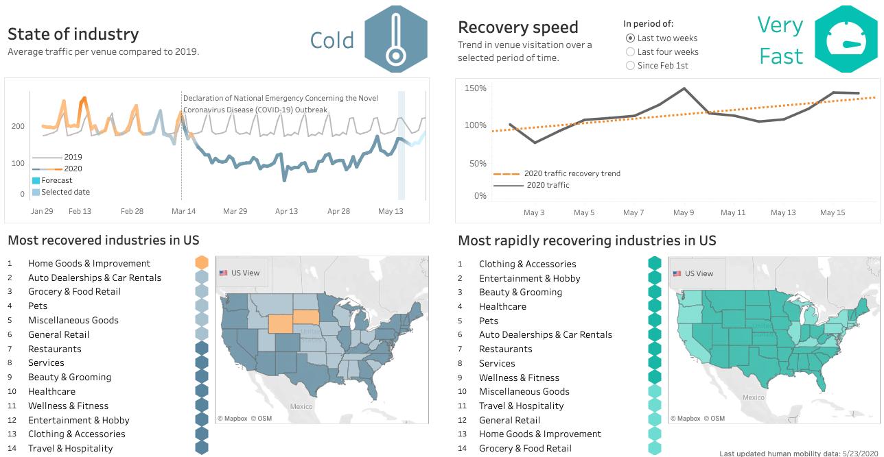 Retail Impact Scoreboard screenshot