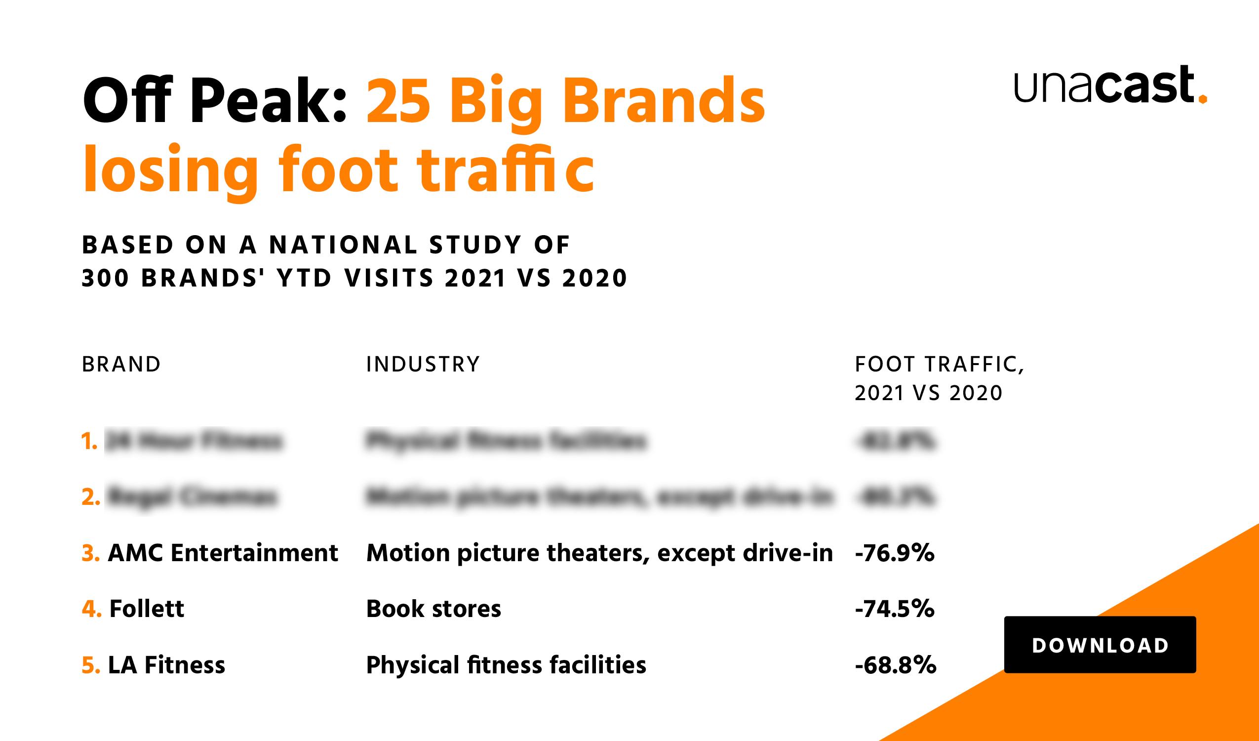 25 Big Brands losing foot traffic
