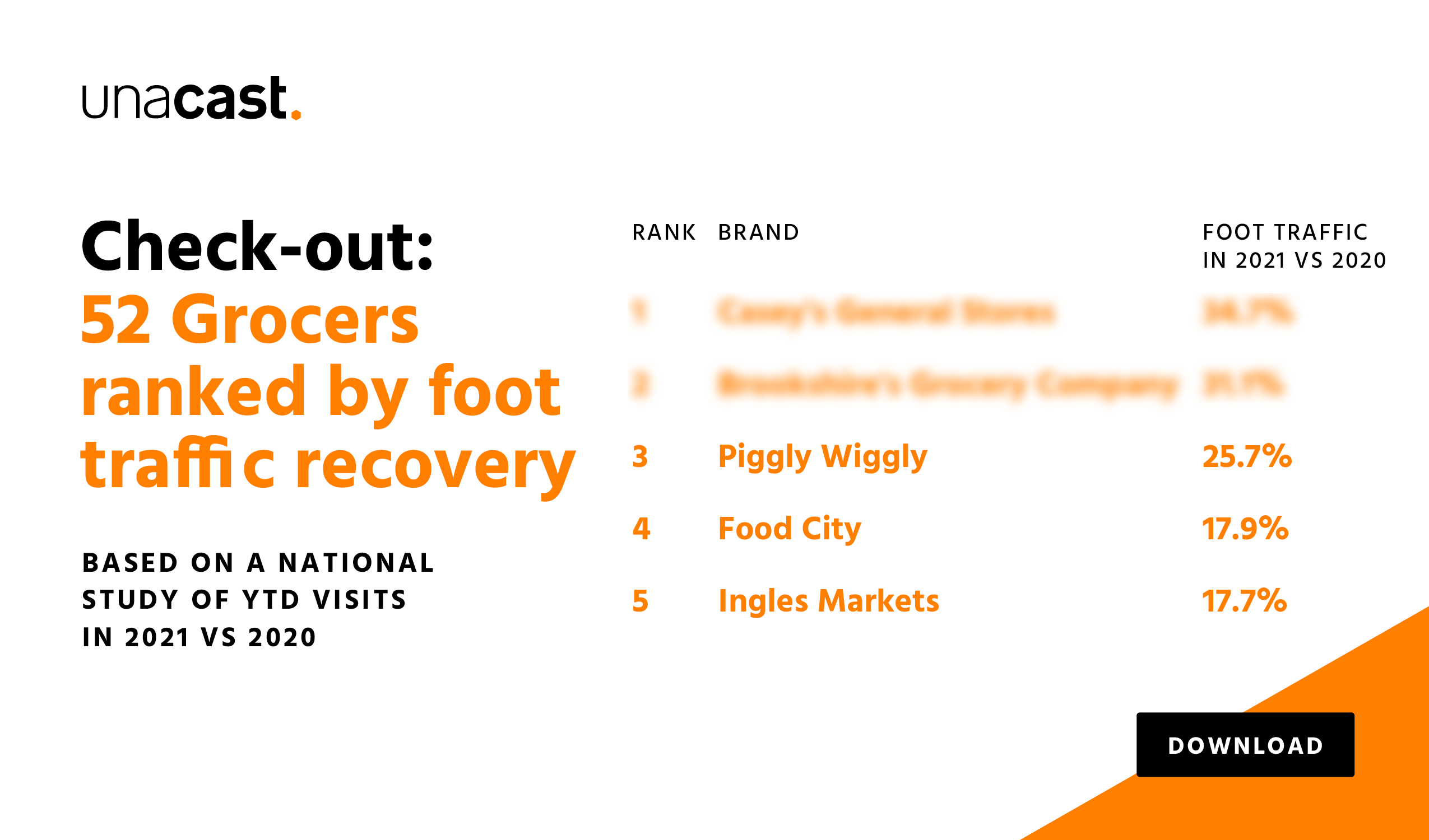 52 Grocers ranked by foot traffic recovery