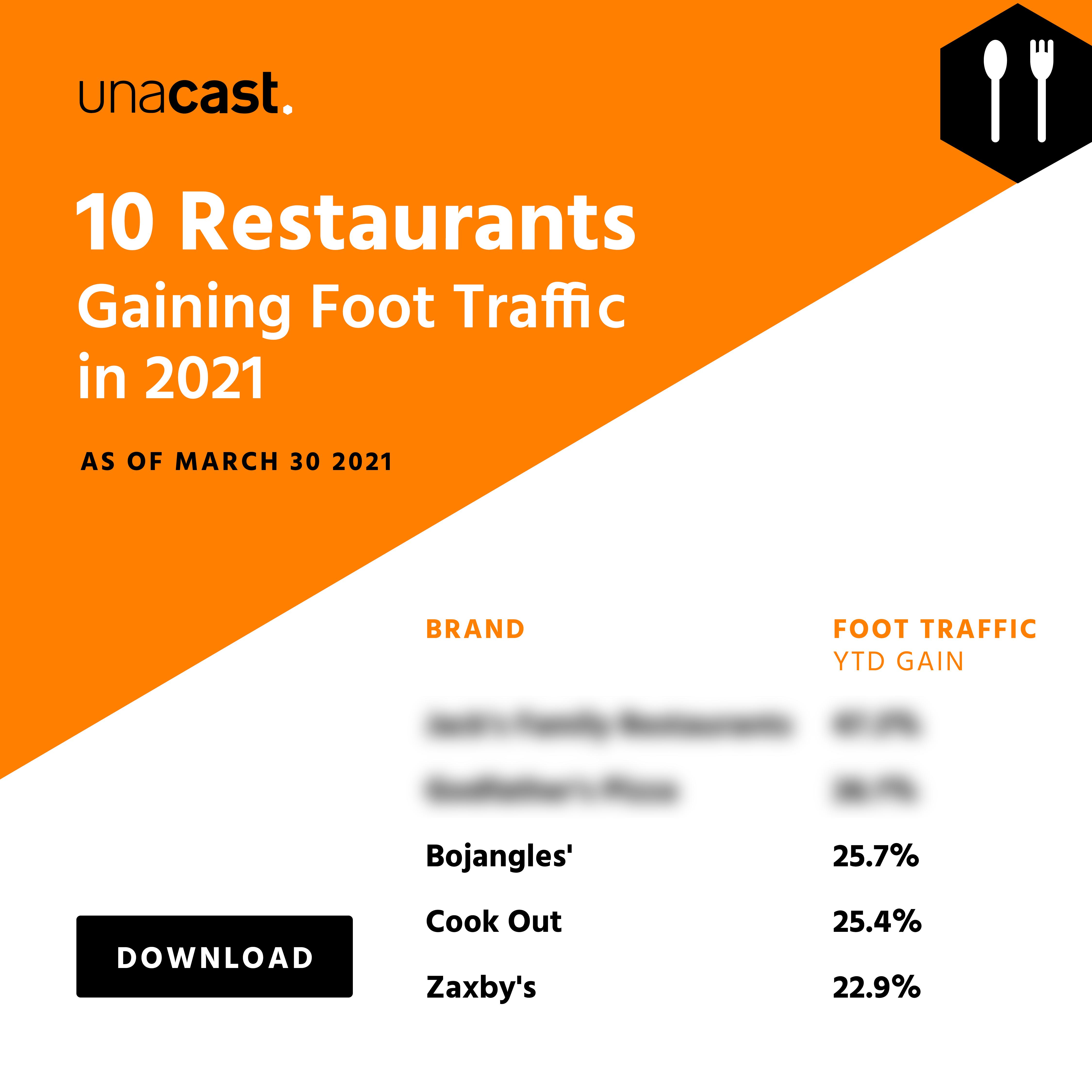 10 Restaurants Gaining Foot Traffic in 2021