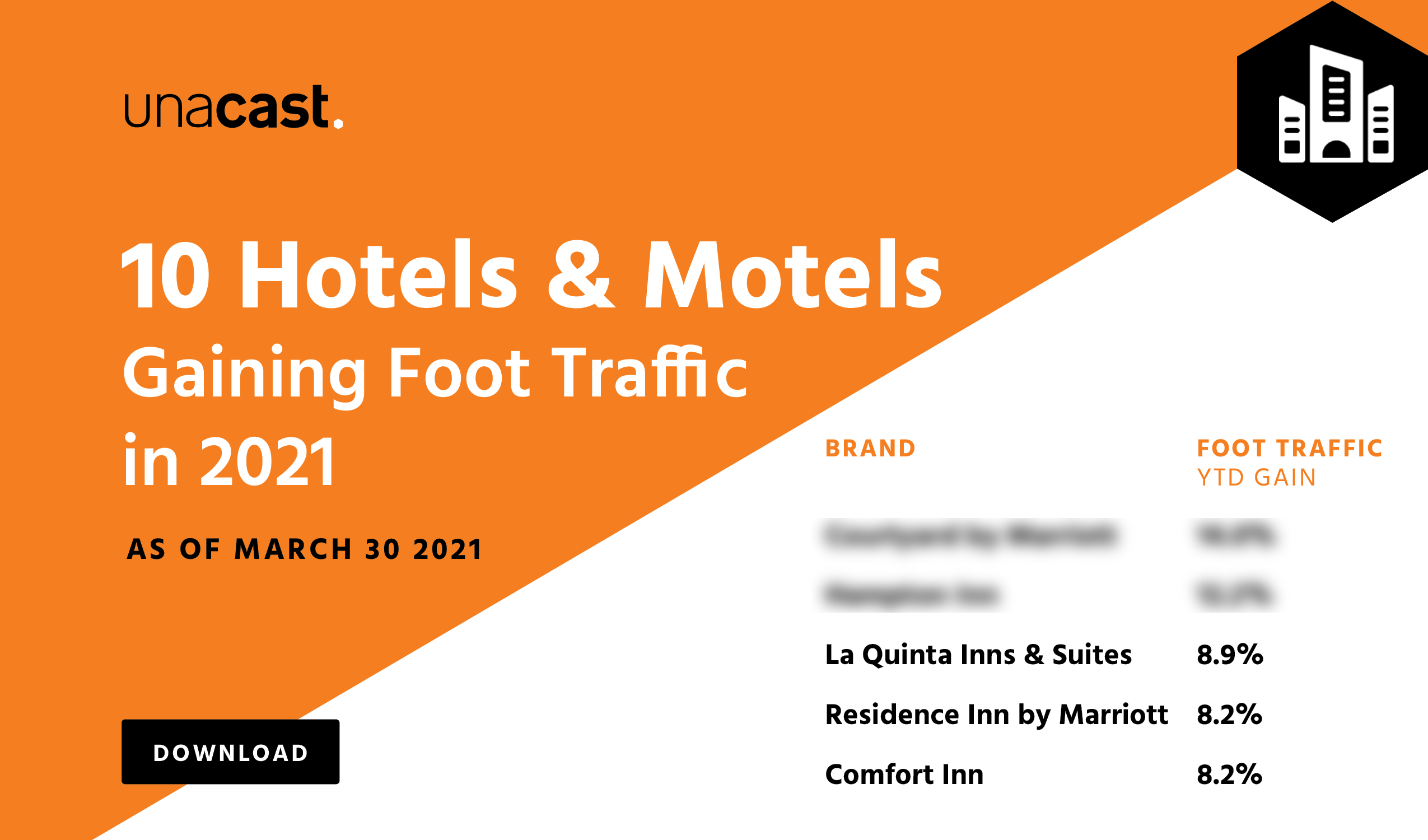 10 Hotels and Motels gaining Foot Traffic