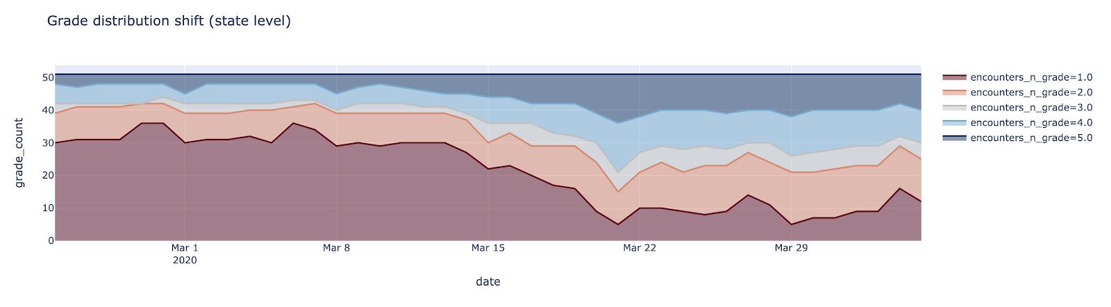 grade distribution shift