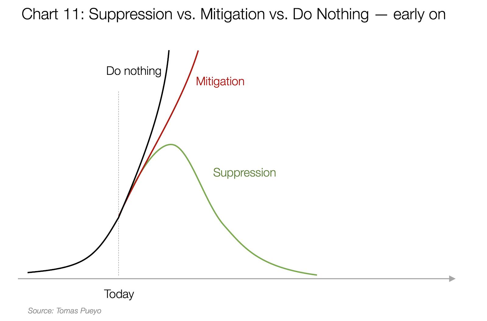 suppression vs. migration vs. do nothing chart