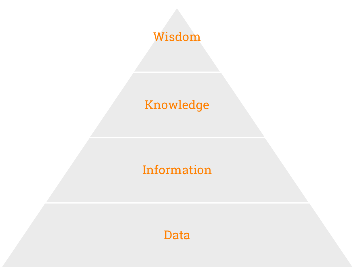 The DIKW Pyramid