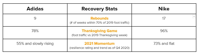 Adidas vs. Nike foot traffic recovery Jan 1 - Dec 7 2020