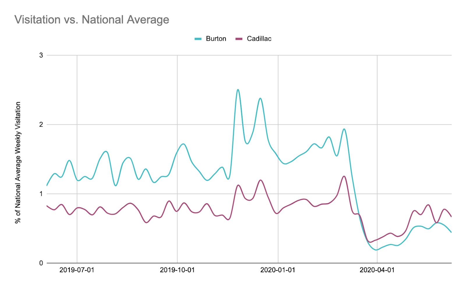 state vs. national average