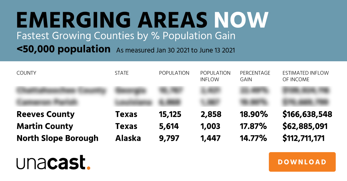Fastest Growing Counties by % Population Gain (<50,000 population)