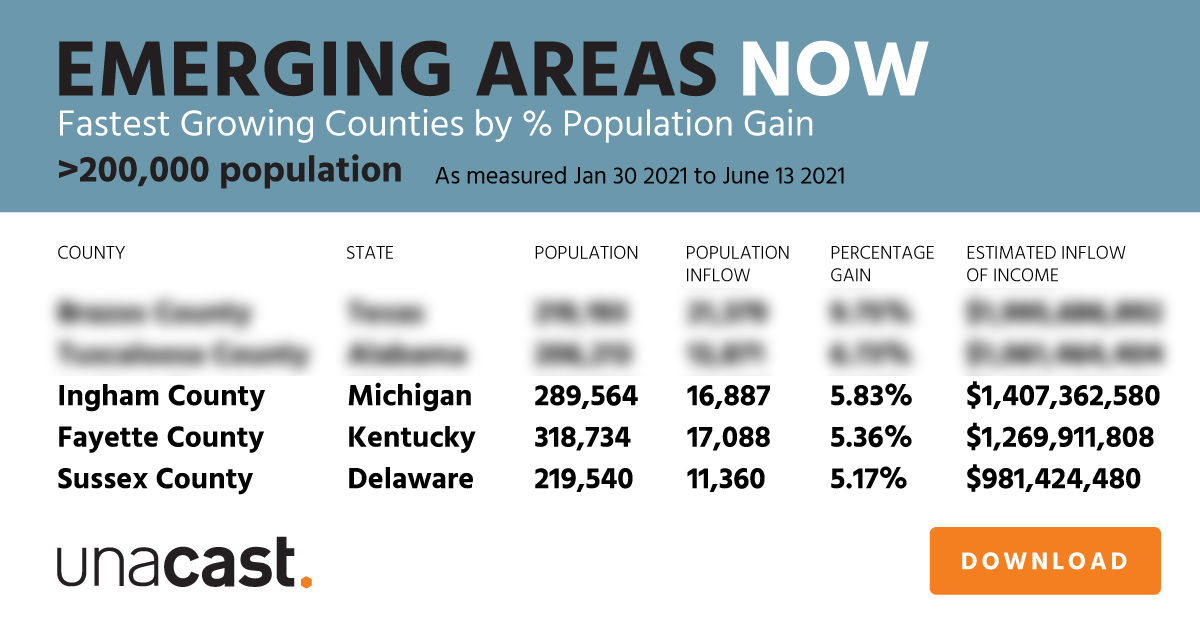 Fastest Growing Counties by % Population Gain (>200,000 population)