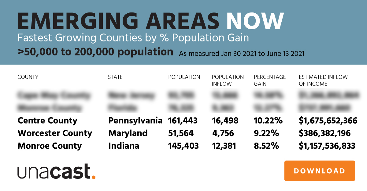Fastest Growing Counties by % Population Gain (50,000 to 200,000 population)