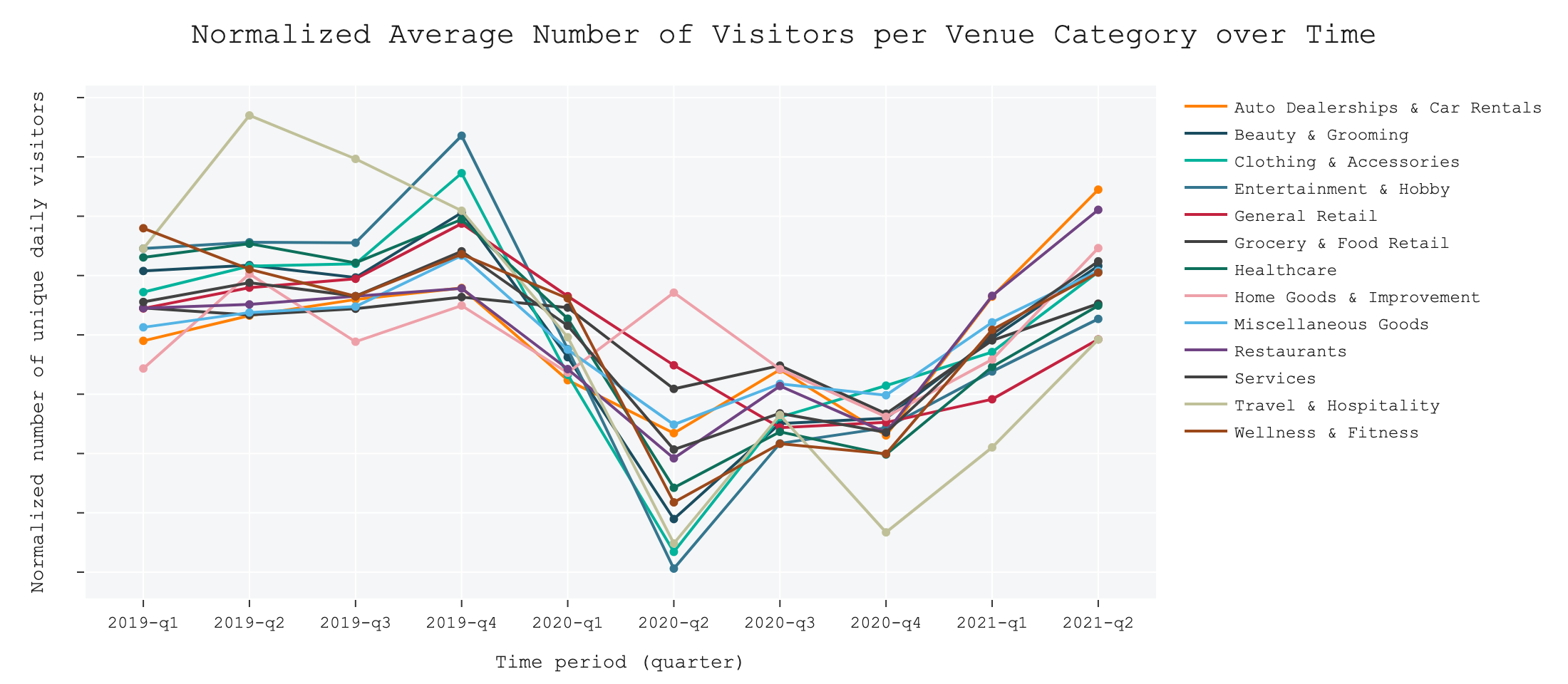 Average Number of Visitors per Venue Category over Time.png