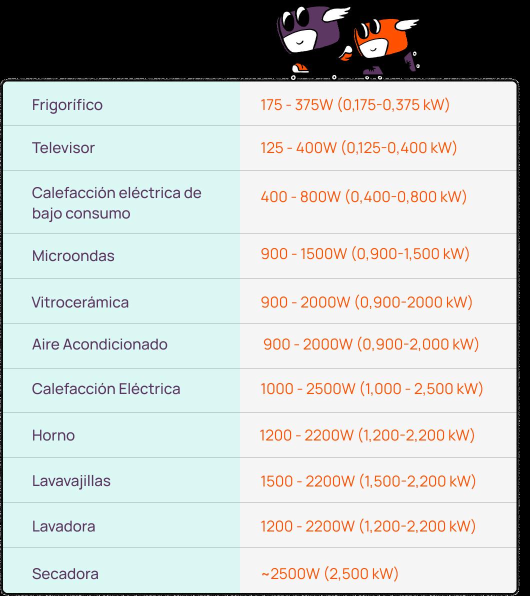 Tabla de consumos aproximados por electrodoméstico - Chippio